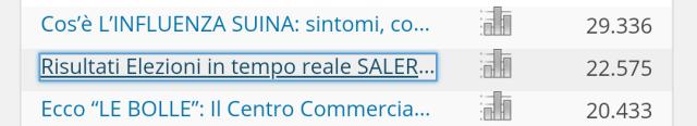 Articolo più letto su Salerno