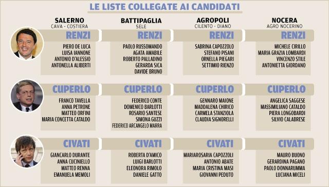 Candidati-congresso-PD-Provincia-Salerno-dalla-Città-di-Salerno.