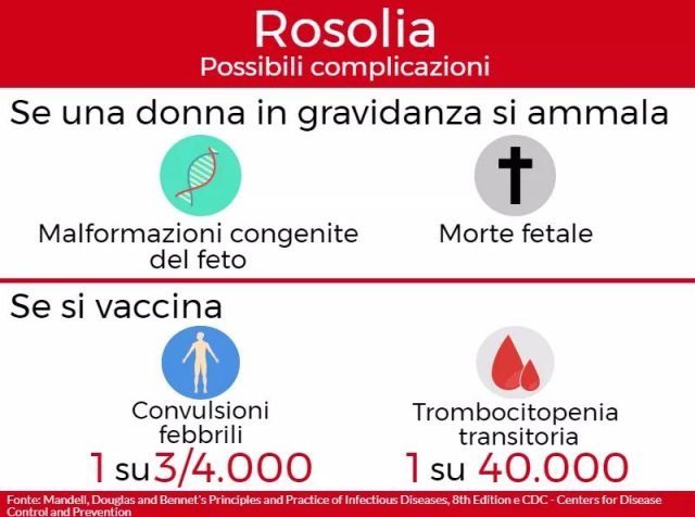 Rosolia-rischi