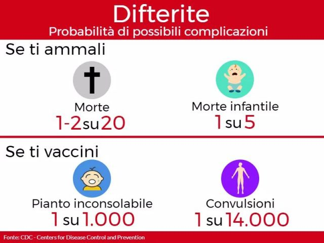 Difterite-rischi