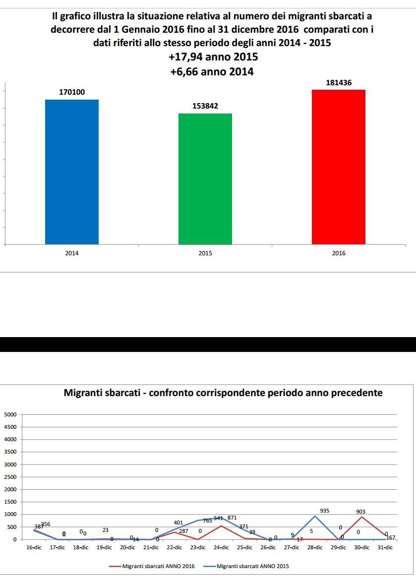 Distretto Sanitario Eboli-report immigrazione7