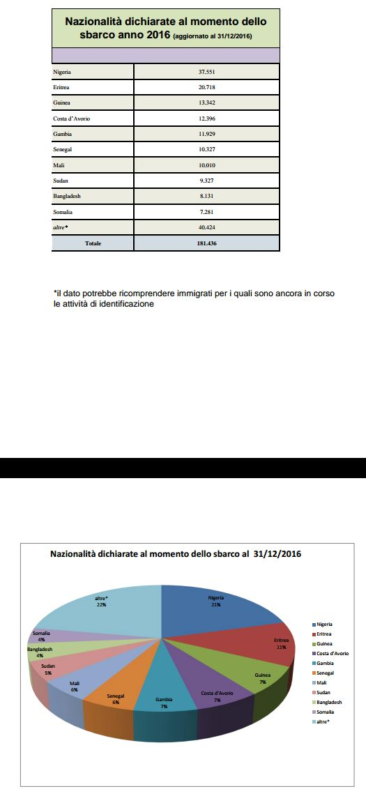 Distretto Sanitario Eboli-report immigrazione12