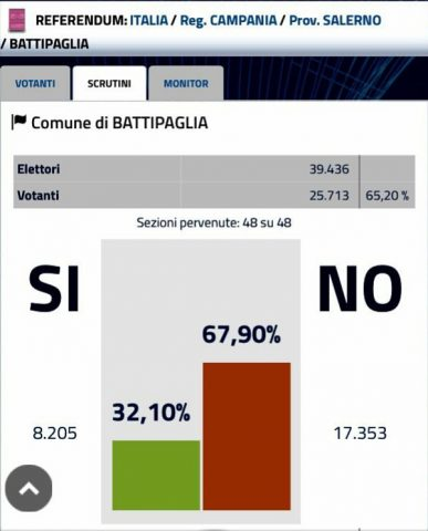 Battipaglia-risultato-Referendum