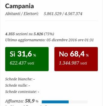 Campania-risultato-Referendum