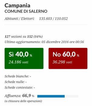 Salerno-risultati-Referendum