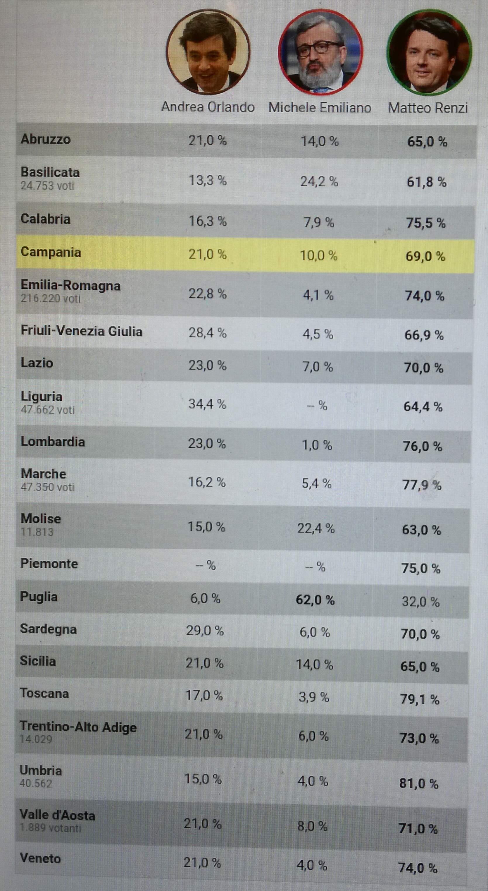 Risultato primarie 2017-regioni