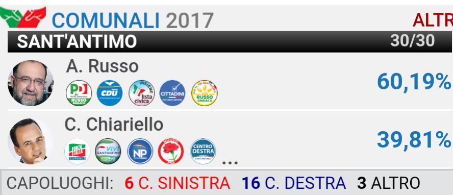 Sant'Antimo-Amministrative 2017