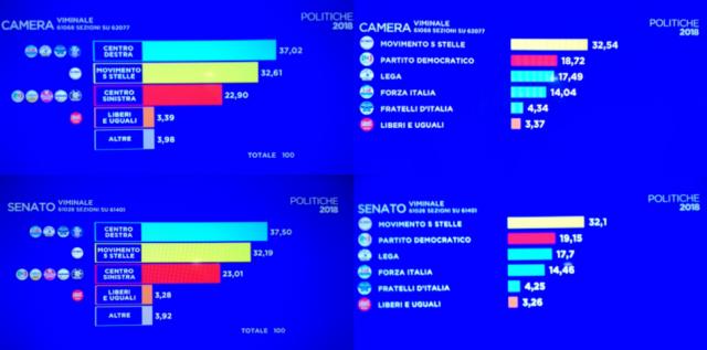 Politiche 2018-risultati generali