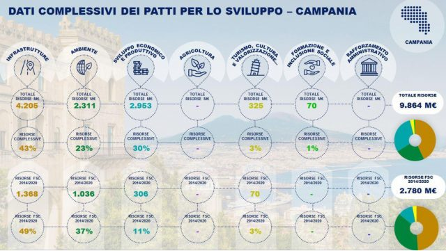 Relazione 2018 FSC 2014-2020