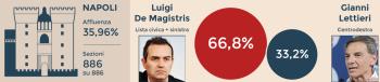 Napoli-bis-elezioni-2016