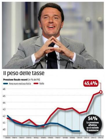 Premier Renti-Andamento Tasse