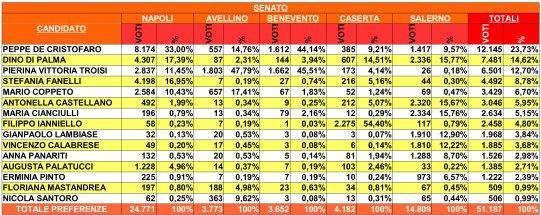 Primarie Parlamentari di SE Senato Campania