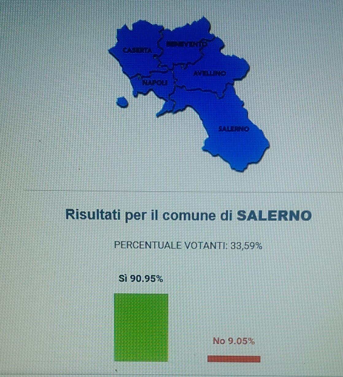 Referendum-Trivelle-dati Salerno