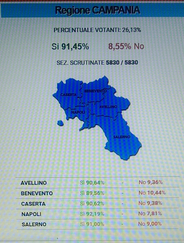 Referendum-trivelle-Dati-Campania