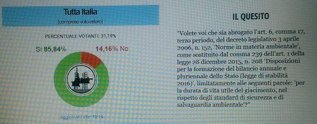 Referendum trivelle Italia