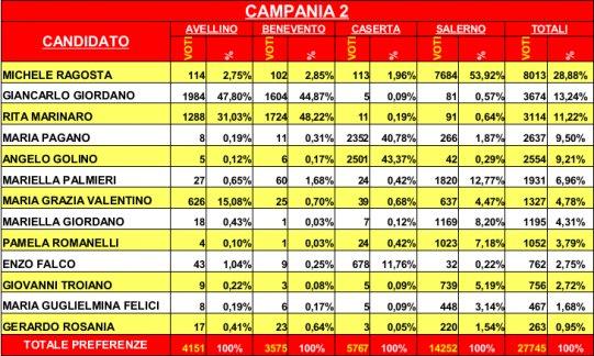 Risultati Primarie SEL Salerno
