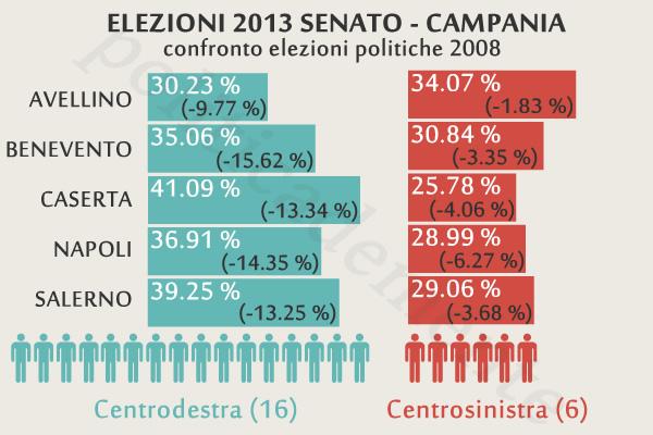Risultati elezioni 2013 campania gli eletti di camera e for Differenza tra camera e senato
