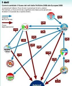 Flussi elettorali secondo l'Istituto Cattaneo
