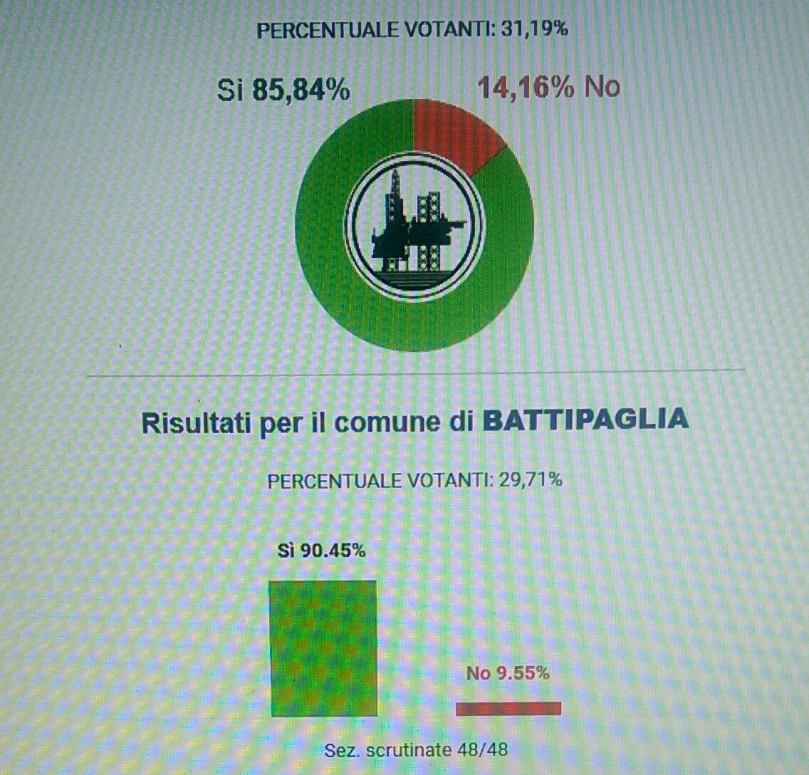 referendum-trivelle-dati-Battipaglia